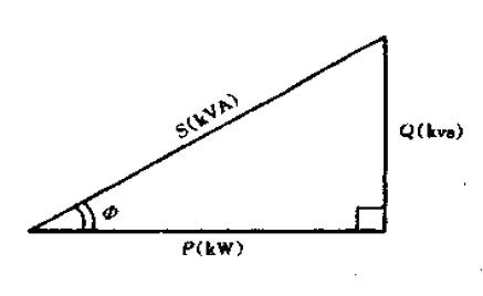 有功功率和无功功率的概念和计算